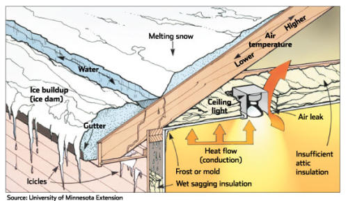 Why Ice Dams Form graphic1
